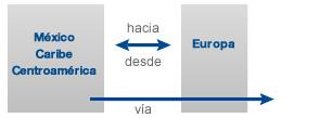 MÉXICO, EL CARIBE O CENTROAMÉRICA HACIA/VÍA/DESDE EUROPA