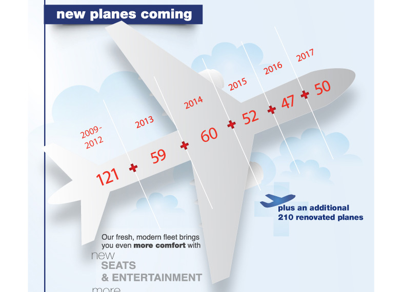 New Planes Comming
